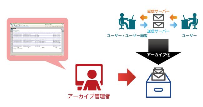 メールアーカイブサービスの関係図