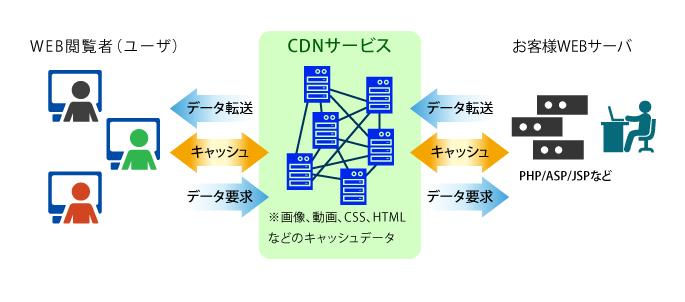 CDNイメージ