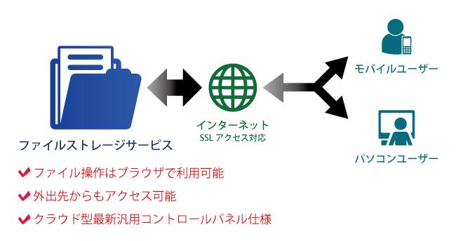 ファイルストレージサービスの関係図