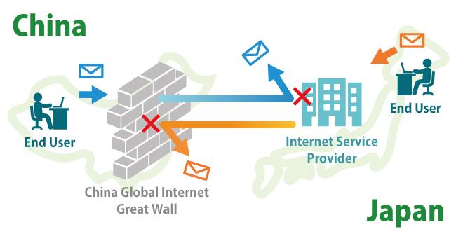 中国・日本間におけるメール利用について